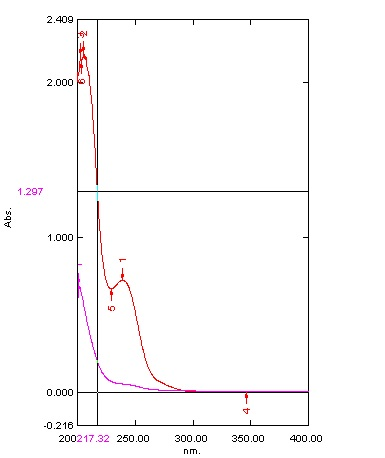 Overlay Spectra of Gabapentin and Amitriptyline HCl (in Methanol)